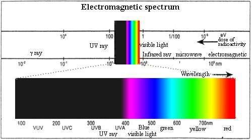 Meaning Of Ultraviolet Ray Hardening